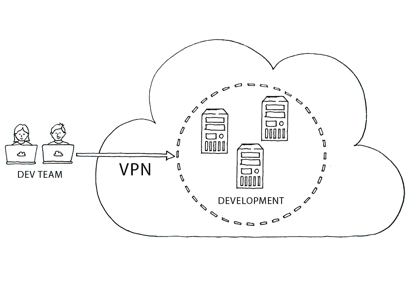 Storm Private Cloud Uses - Centralised Dev Environment